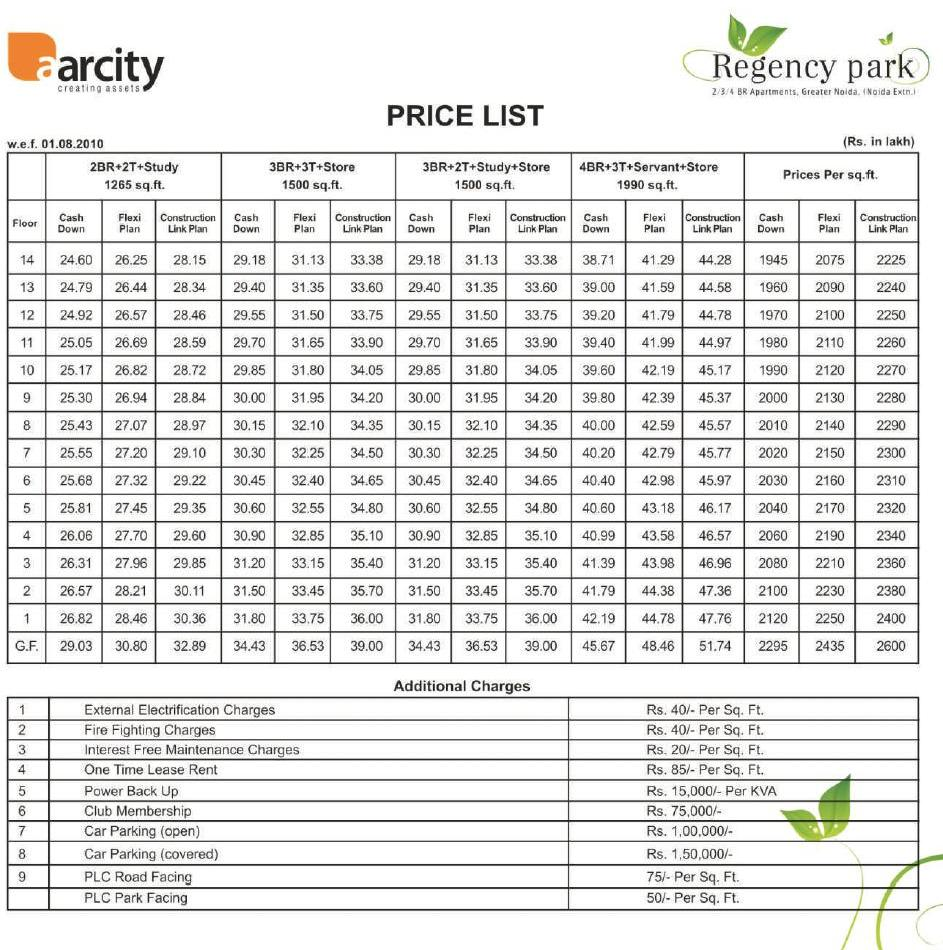 Sitemap List: Aarcity Regency Park, Noida Extension